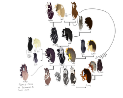 Lineage of the Cave Mustangs by Fargonon