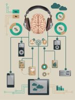 Connect your brain to the technology by webdesigngeek