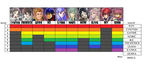 Fire Emblem Revenge chart by bad-asp