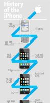 iPhone timeline by mac512k