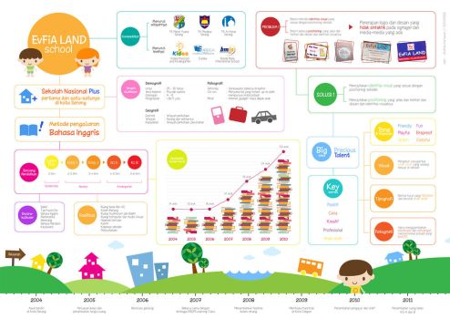 Evfia Land Infographic by andickhart