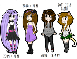 Evolution of my Personas by Stuffii