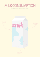 Milk consumption by iraeum