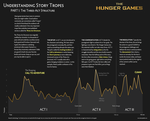 Understanding Story Tropes with The Hunger Games by DawnPaladin