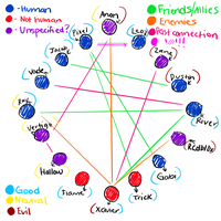 Relation Chart by Just-The-Same