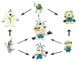 HEXAFUSION: Mike Wazowski/Olaf/Minion by Emjaidi