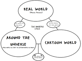 The Universe Cycle of Phineas and Ferb The Movie by pepsiboy3