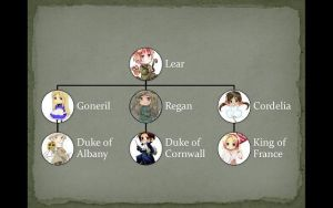 King Lear Family Tree by SamanthaAnnaSnow