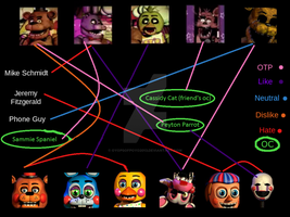 You've Only Got Five Nights... by OyopsOfPoyo2013