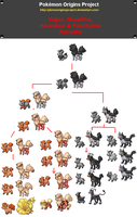 Canine Ancestry by PkmnOriginsProject