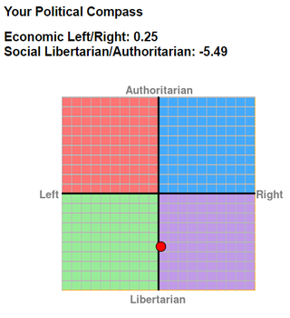 Political Compass (Date: 18 - 4 - 2017) by TheArtFrog