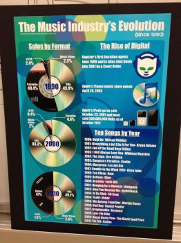 Music Infographic by Flemhead