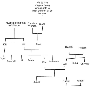 Family Tree by Skitzo-In-Class