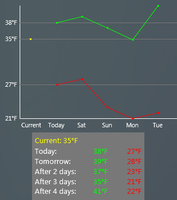 Weather Graph 1 by balazslaci