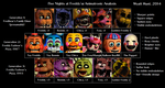 Five Nights at Freddy's: Animatronic Analysis by CircleHunter
