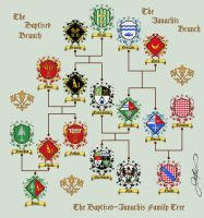 The Baptized-Ianachis Family Tree by Aib-Alex