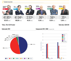 Elections 2012 by NIMArchitect