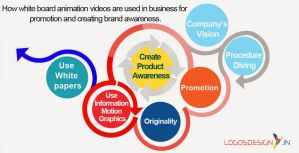 Use White board animation videos to create product by JohnWeinstein