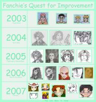 Quest For Improvement by fanchielover15
