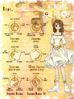 One Piece OC - Fuu Abilities Chart by TenshiNoFuu