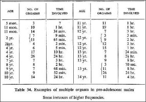 Table 34 from Sexual Behavior in the Human Male by ArtNGame215
