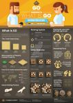 The Go Academy infographic design by Lemongraphic