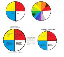 Thussaf color wheel: some applications by studentofrhythm