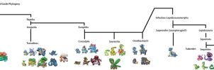 Herpetological Pokemon Field Guide Phylogeny by KFblade