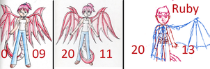 Ruby through the years by Kitsune-Klepto