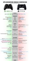 XBOX ONE and PS4 Comparison by mr-droy