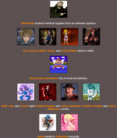SV33's Hunger Games - Day 4 (first bit) by Sandvich33