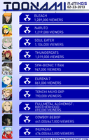 Toonami Ratings: 02-23-2013 by JPReckless2444