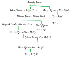 McSpell Family Tree by Cinnamon-Stix
