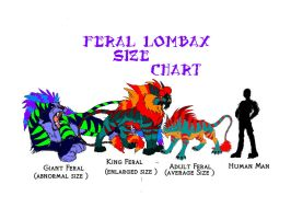 Feral Lombax Size Chart by Grizzled-Dog