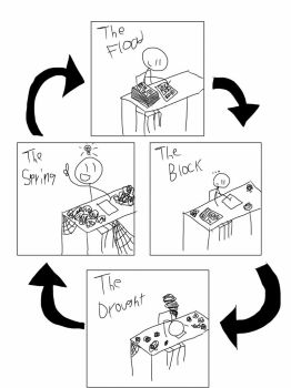 The Creative Cycle by ginko-guy