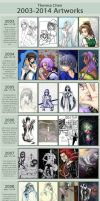 2003-2014 improvement meme by tingc888