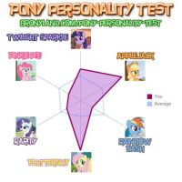 Pony Personality Test result (updated image) by RustyRaccoon
