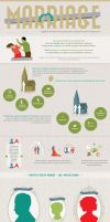 Marriage Infographic by onyxlovechild