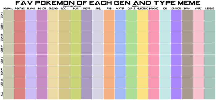 Fav Pokemon of each Gen and Type Meme - Blank by TariToons