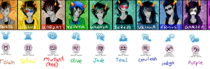 homestuck troll list by howtolp