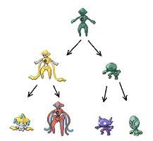 Alien Family Tree by PkmnOriginsProject