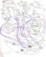 APH Relationship Chart by Omicheese