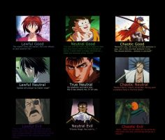 Anime Alignment Chart by Masaki1812