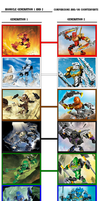 Bionicle G1 and G2 Comparison by Eli-J-Brony