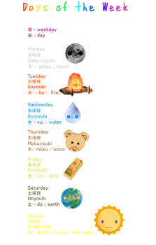 Learn Japanese: Days of week by misshoneyvanity
