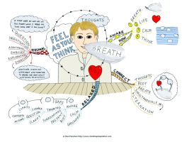 Feel as you Think Mind Map by Creativeinspiration