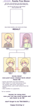 family tree meme by pindanglicious