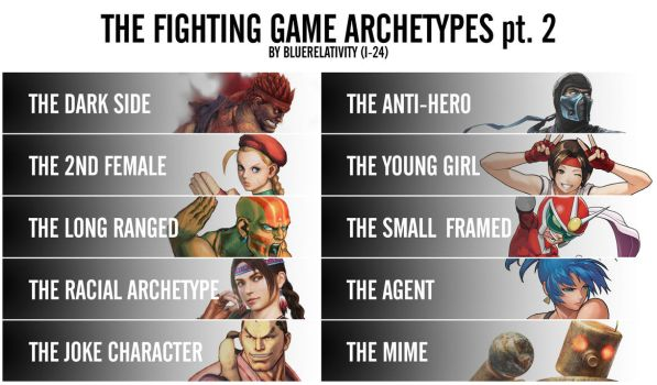 The Fighting Game Archetypes (part 2) by bluerelativity