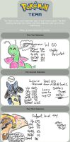 Pokemon Team Meme by Nyiana-sama