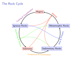 The Rock Cycle by timtsu